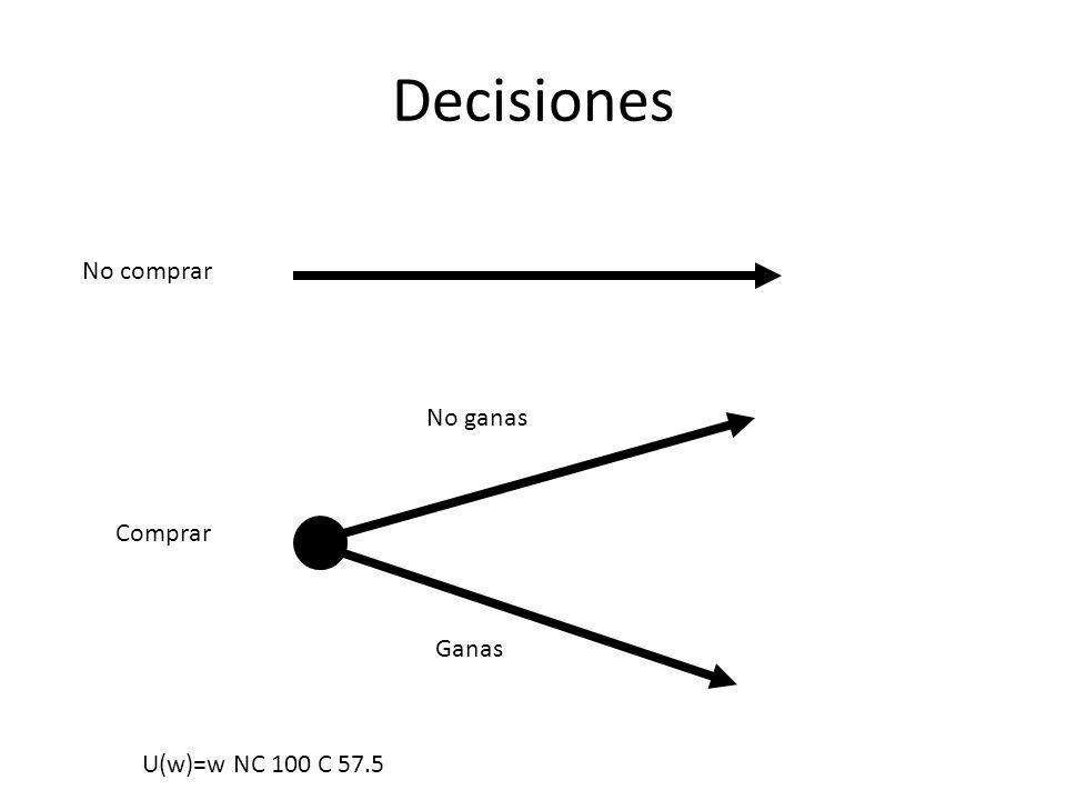 Decisiones No comprar No ganas Comprar Ganas U(w)=w NC 100 C 57.5