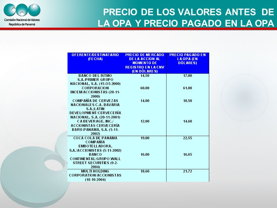 PRECIO DE LOS VALORES ANTES DE LA OPA Y PRECIO PAGADO EN LA OPA