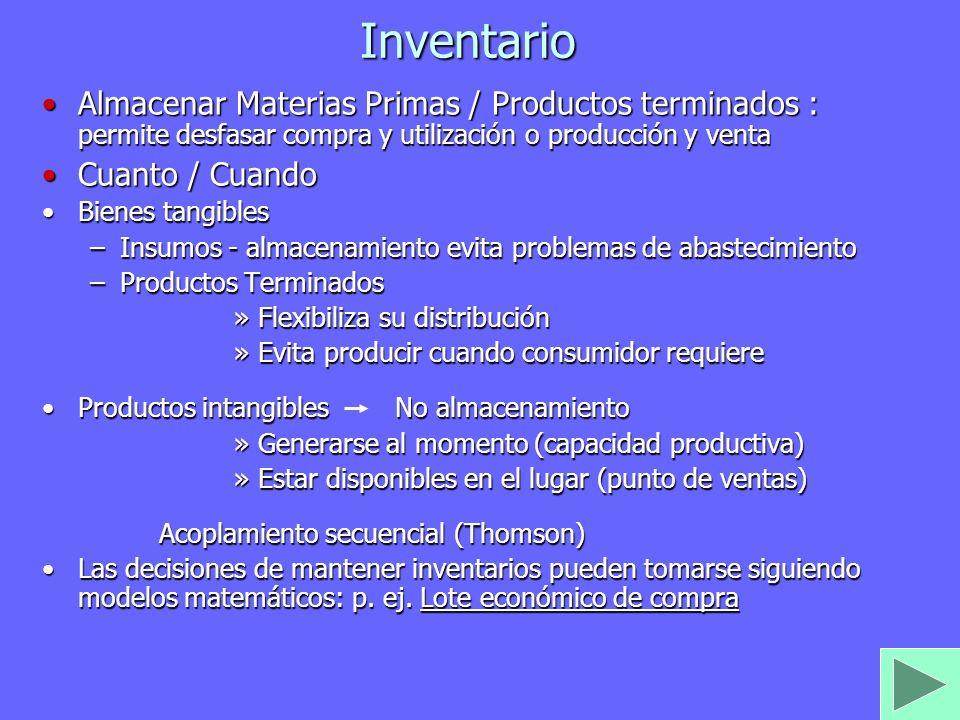 Inventario Almacenar Materias Primas / Productos terminados : permite desfasar compra y utilización o producción y venta.