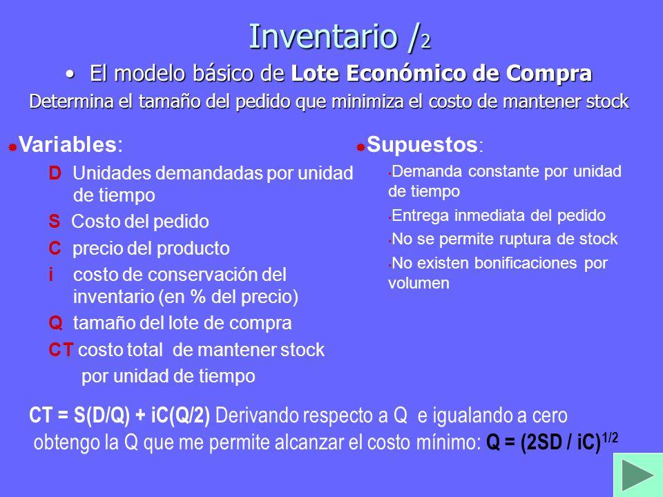El modelo básico de Lote Económico de Compra