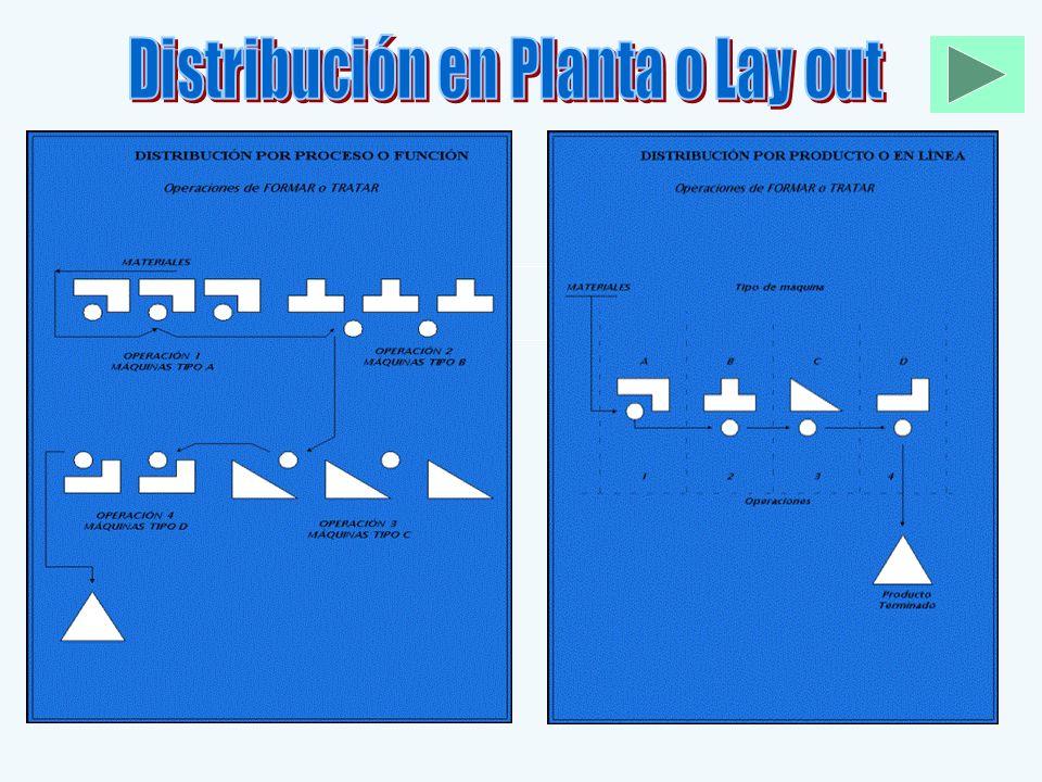 Distribución en Planta o Lay out