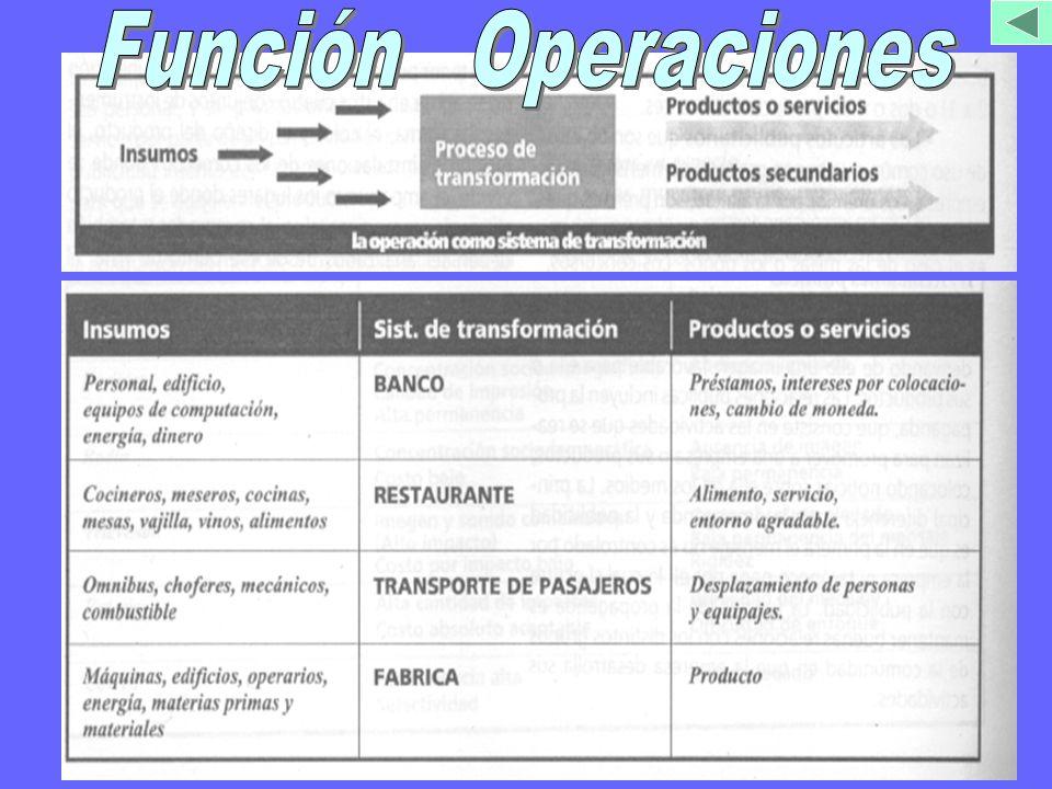 Función Operaciones