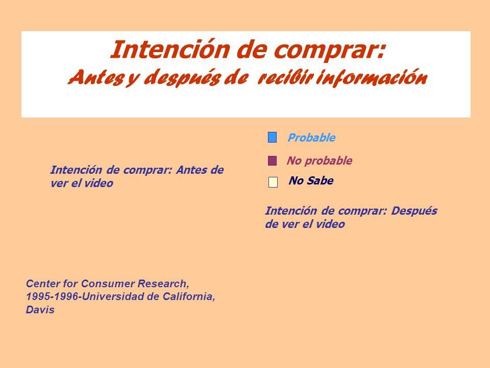 Intención de comprar: Antes y después de recibir información
