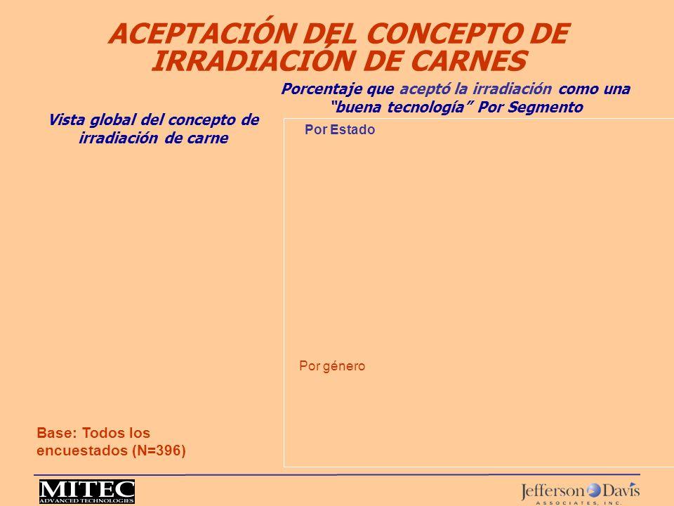 ACEPTACIÓN DEL CONCEPTO DE IRRADIACIÓN DE CARNES