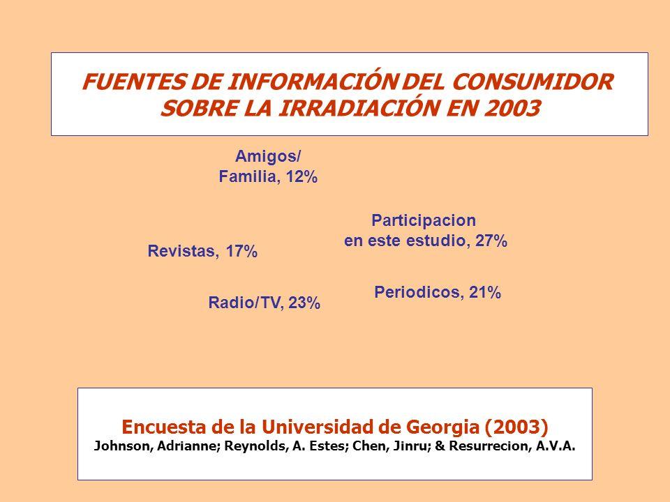 FUENTES DE INFORMACIÓN DEL CONSUMIDOR SOBRE LA IRRADIACIÓN EN 2003