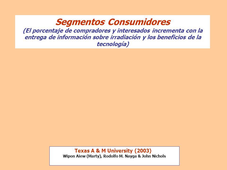 Segmentos Consumidores (El porcentaje de compradores y interesados incrementa con la entrega de información sobre irradiación y los beneficios de la tecnología)