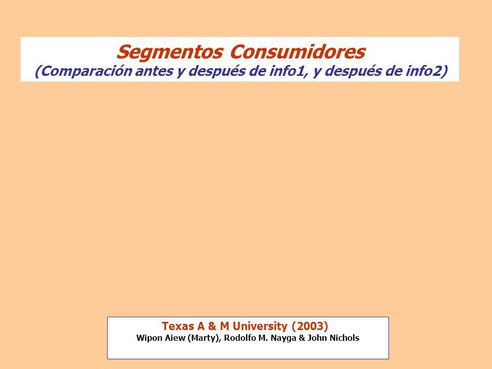Segmentos Consumidores (Comparación antes y después de info1, y después de info2)