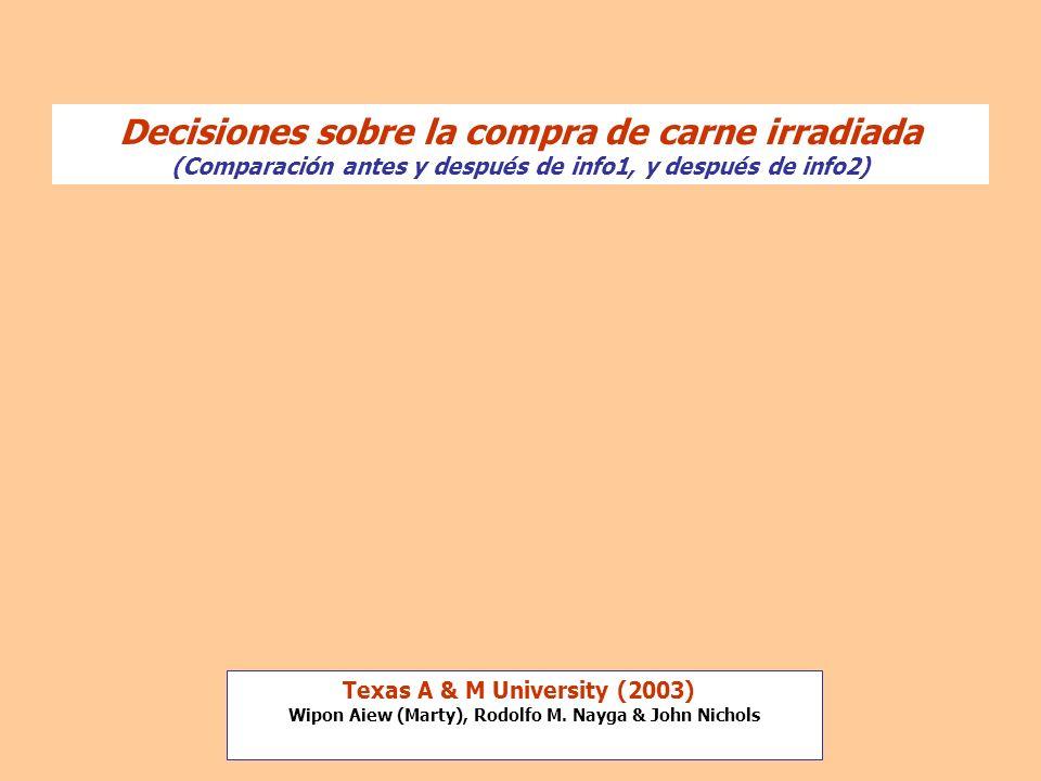 Decisiones sobre la compra de carne irradiada (Comparación antes y después de info1, y después de info2)
