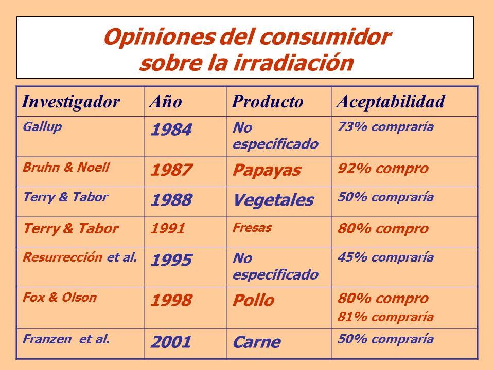 Opiniones del consumidor