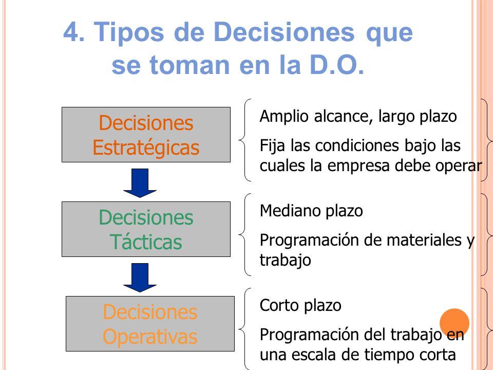 4. Tipos de Decisiones que se toman en la D.O.