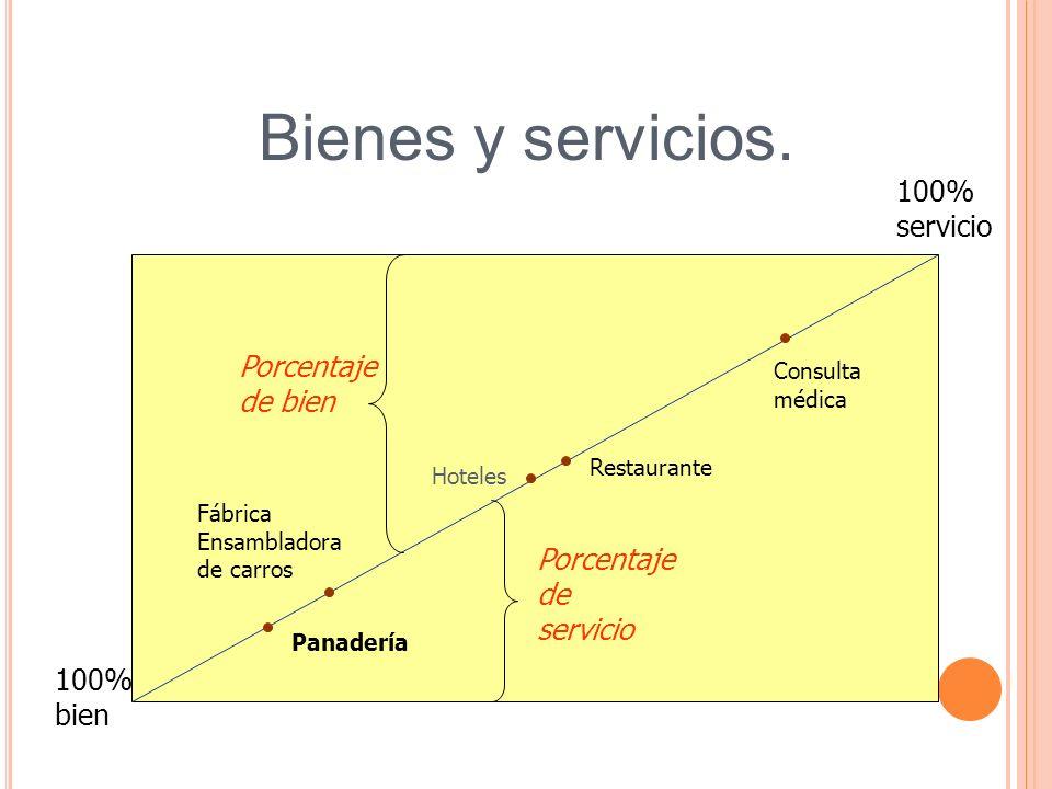 Bienes y servicios. 100% servicio Porcentaje de bien