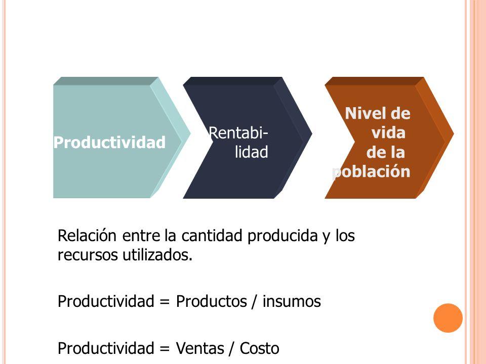 Productividad Rentabi- lidad. Nivel de. vida. de la. población. Relación entre la cantidad producida y los recursos utilizados.