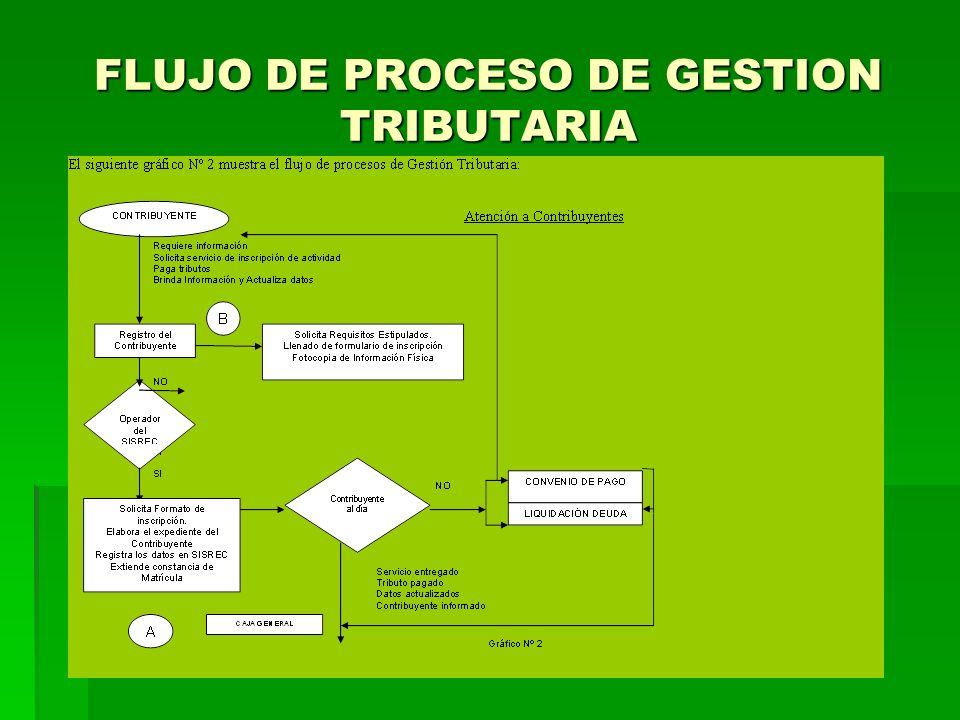 FLUJO DE PROCESO DE GESTION TRIBUTARIA