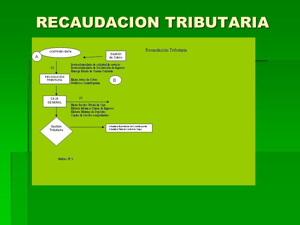 RECAUDACION TRIBUTARIA