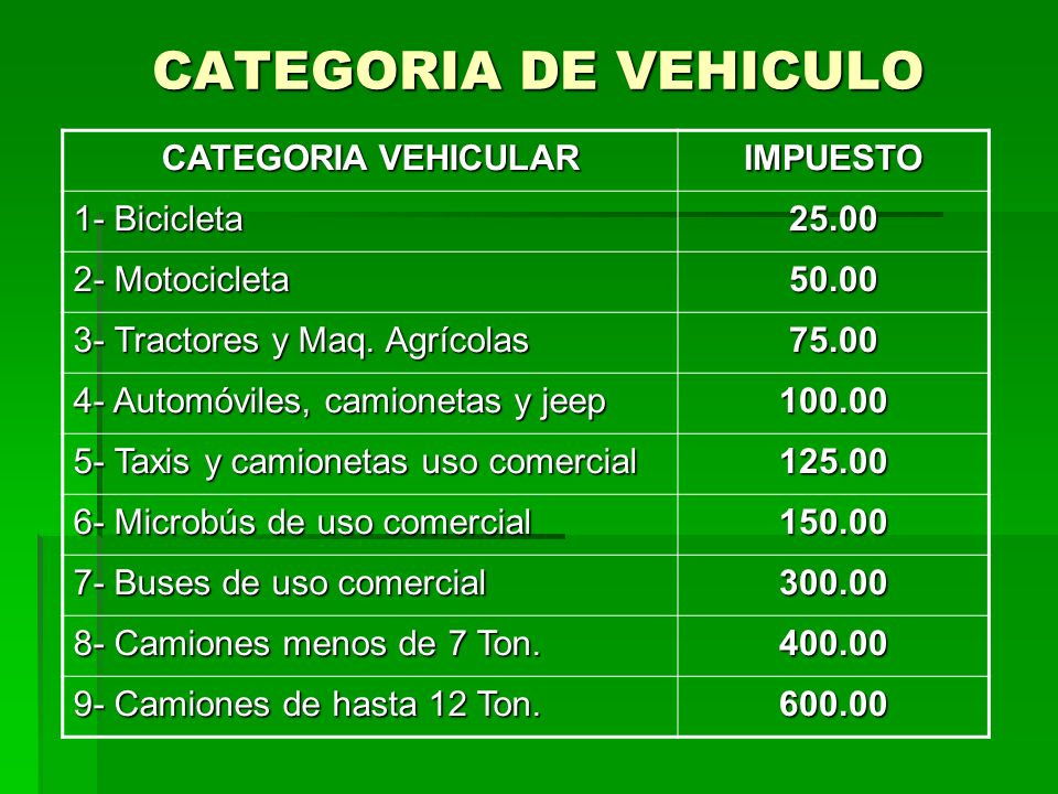CATEGORIA DE VEHICULO CATEGORIA VEHICULAR IMPUESTO 1- Bicicleta 25.00