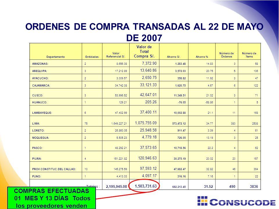 ORDENES DE COMPRA TRANSADAS AL 22 DE MAYO DE 2007