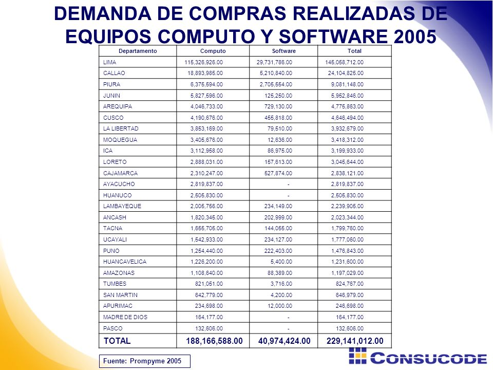 DEMANDA DE COMPRAS REALIZADAS DE EQUIPOS COMPUTO Y SOFTWARE 2005