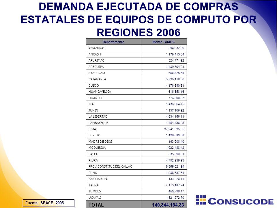 DEMANDA EJECUTADA DE COMPRAS ESTATALES DE EQUIPOS DE COMPUTO POR REGIONES 2006