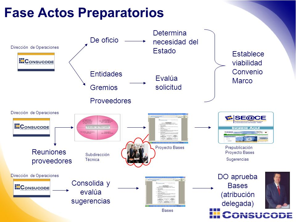 Fase Actos Preparatorios
