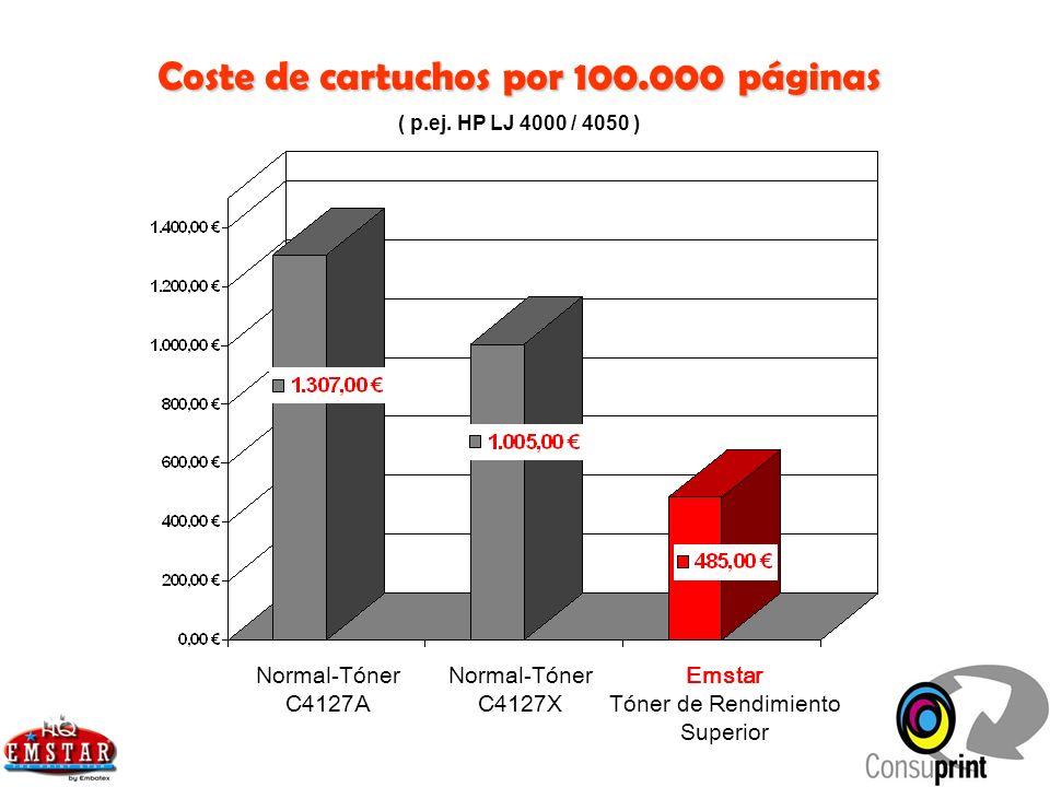 Coste de cartuchos por 100.000 páginas