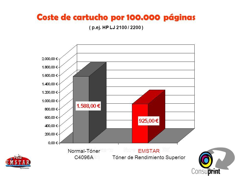 Coste de cartucho por 100.000 páginas