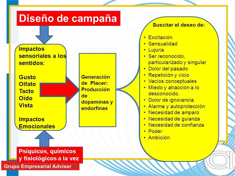 Diseño de campaña Impactos sensoriales a los sentidos: Gusto Olfato