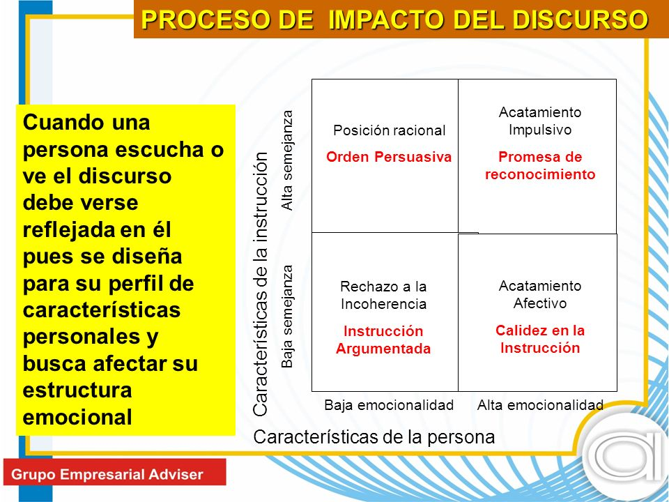PROCESO DE IMPACTO DEL DISCURSO