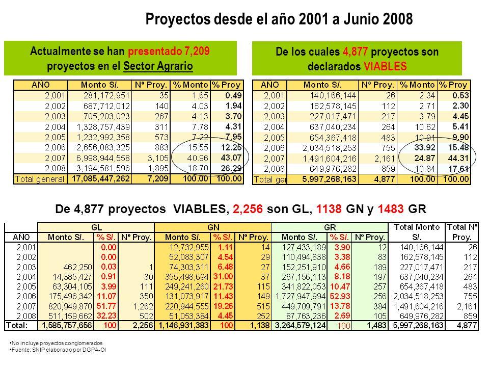 Proyectos desde el año 2001 a Junio 2008