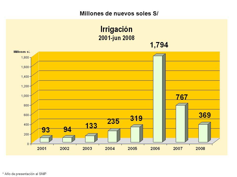 Millones de nuevos soles S/
