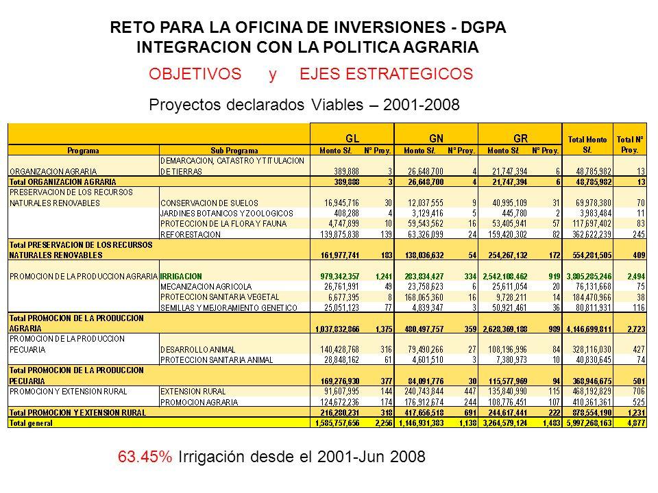 RETO PARA LA OFICINA DE INVERSIONES - DGPA