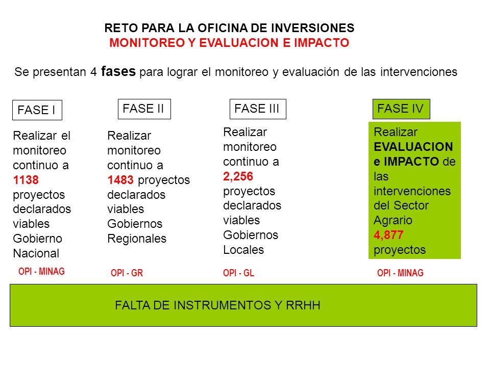 RETO PARA LA OFICINA DE INVERSIONES MONITOREO Y EVALUACION E IMPACTO
