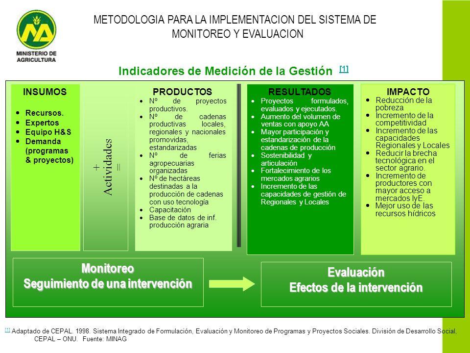 Seguimiento de una intervención Evaluación Efectos de la intervención