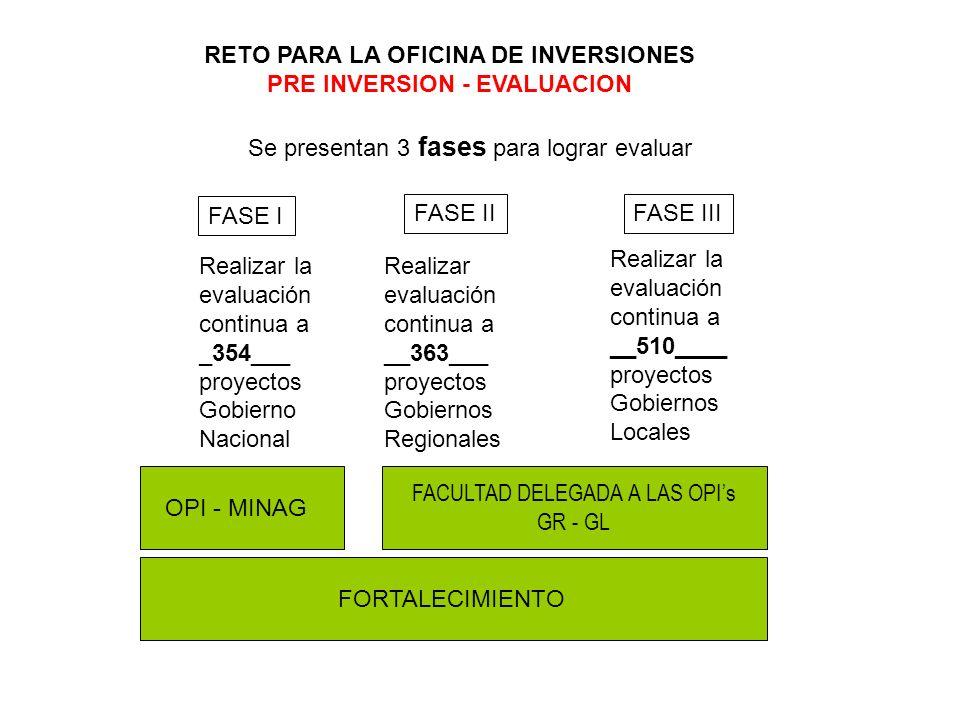 RETO PARA LA OFICINA DE INVERSIONES PRE INVERSION - EVALUACION