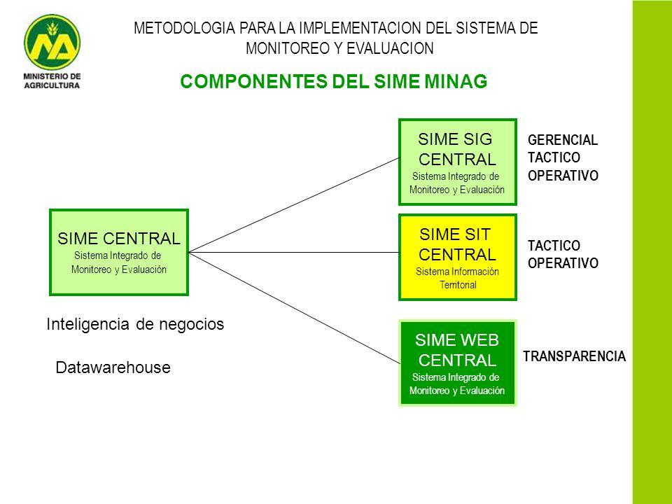 COMPONENTES DEL SIME MINAG