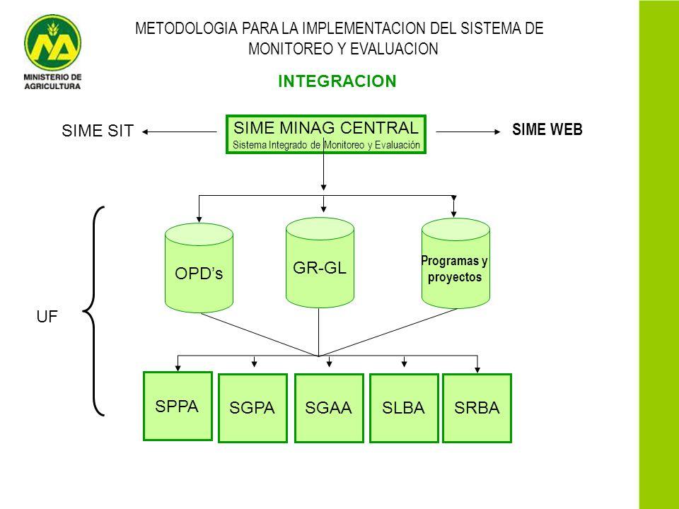 METODOLOGIA PARA LA IMPLEMENTACION DEL SISTEMA DE
