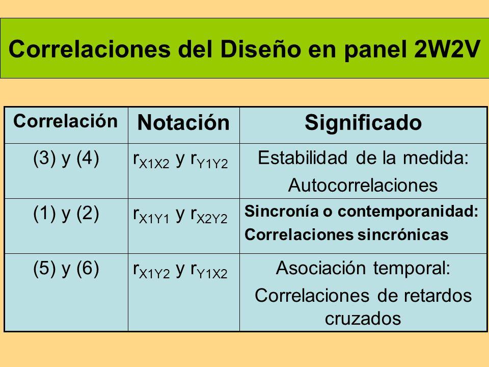 Correlaciones del Diseño en panel 2W2V