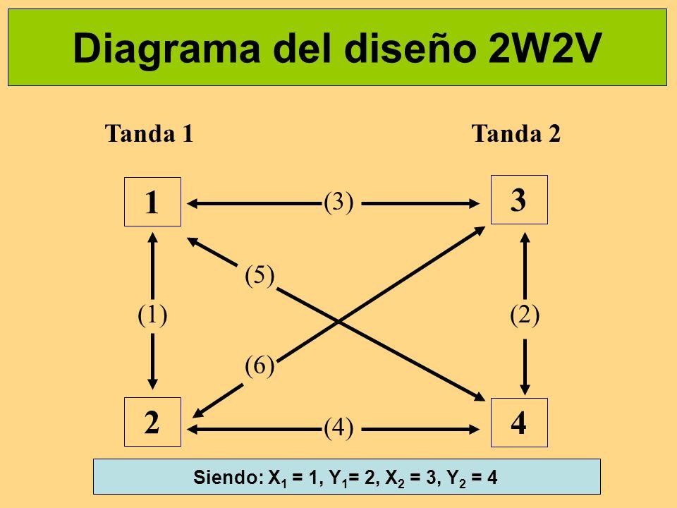 Diagrama del diseño 2W2V 1 3 2 4 Tanda 1 Tanda 2 (3) (5) (1) (2) (6)