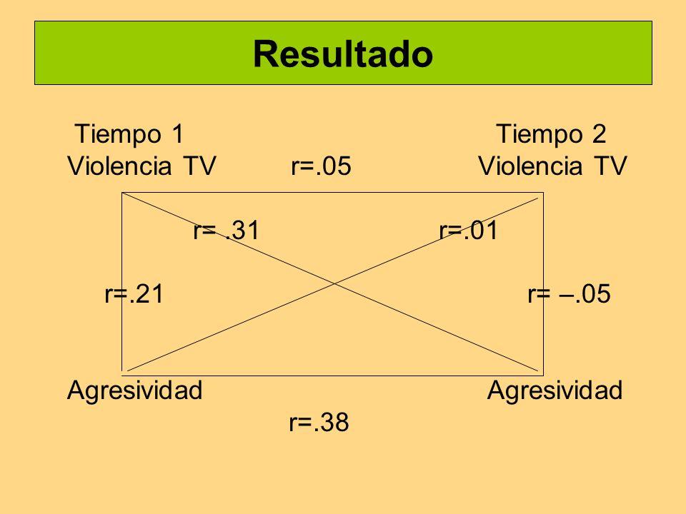 Resultado Tiempo 1 Tiempo 2 Violencia TV r=.05 Violencia TV