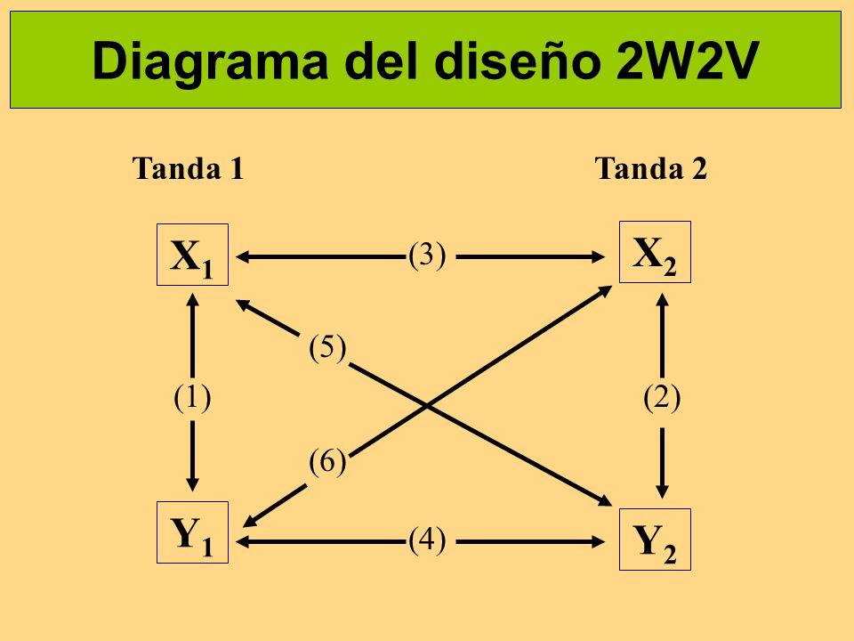 Diagrama del diseño 2W2V X1 X2 Y1 Y2 Tanda 1 Tanda 2 (3) (5) (1) (2)