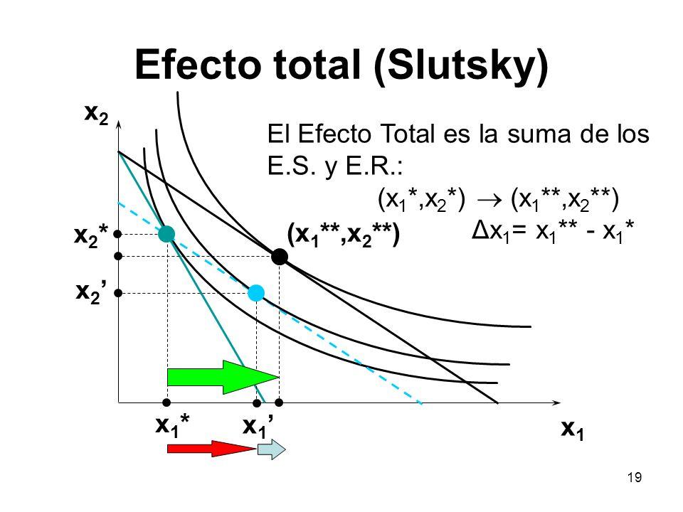 Efecto total (Slutsky)