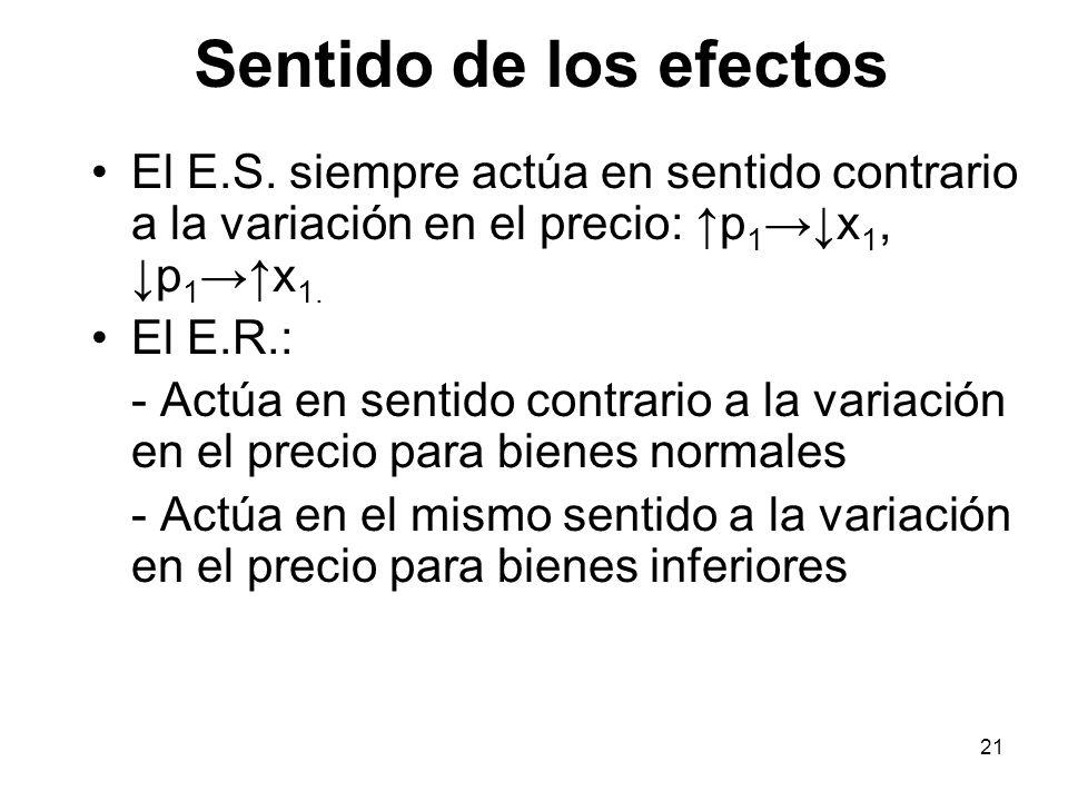 Sentido de los efectos El E.S. siempre actúa en sentido contrario a la variación en el precio: ↑p1→↓x1, ↓p1→↑x1.