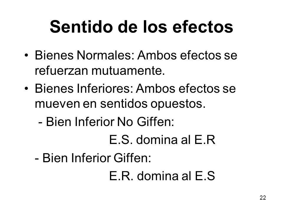 Sentido de los efectos Bienes Normales: Ambos efectos se refuerzan mutuamente. Bienes Inferiores: Ambos efectos se mueven en sentidos opuestos.
