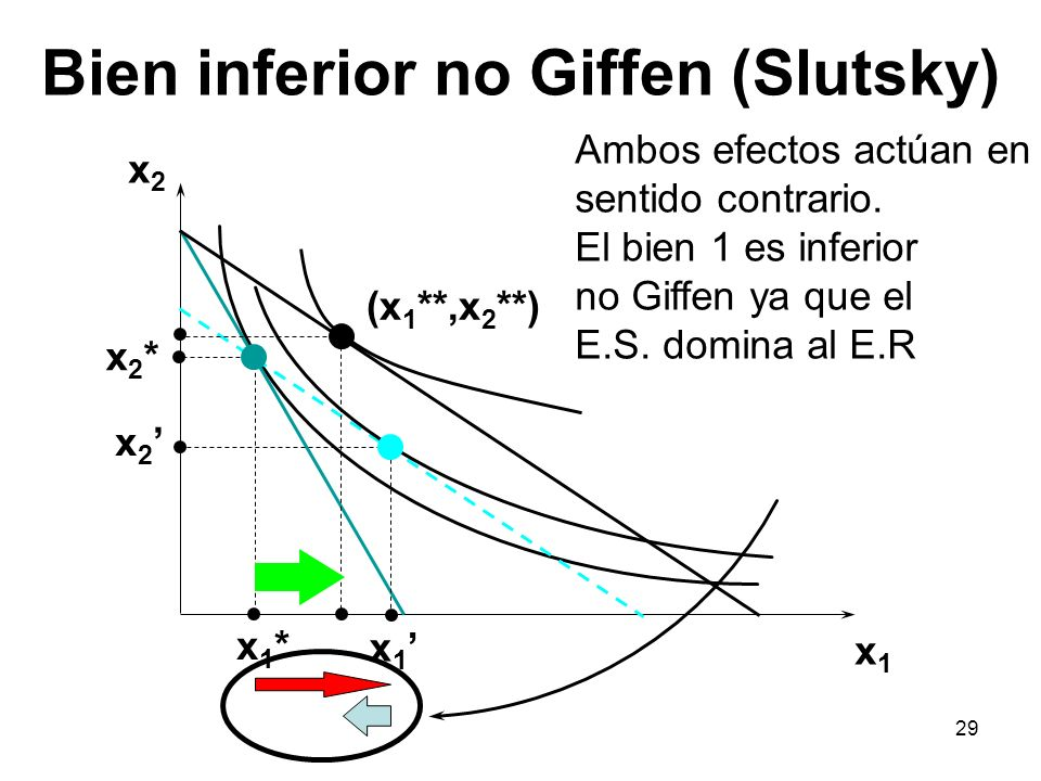 Bien inferior no Giffen (Slutsky)