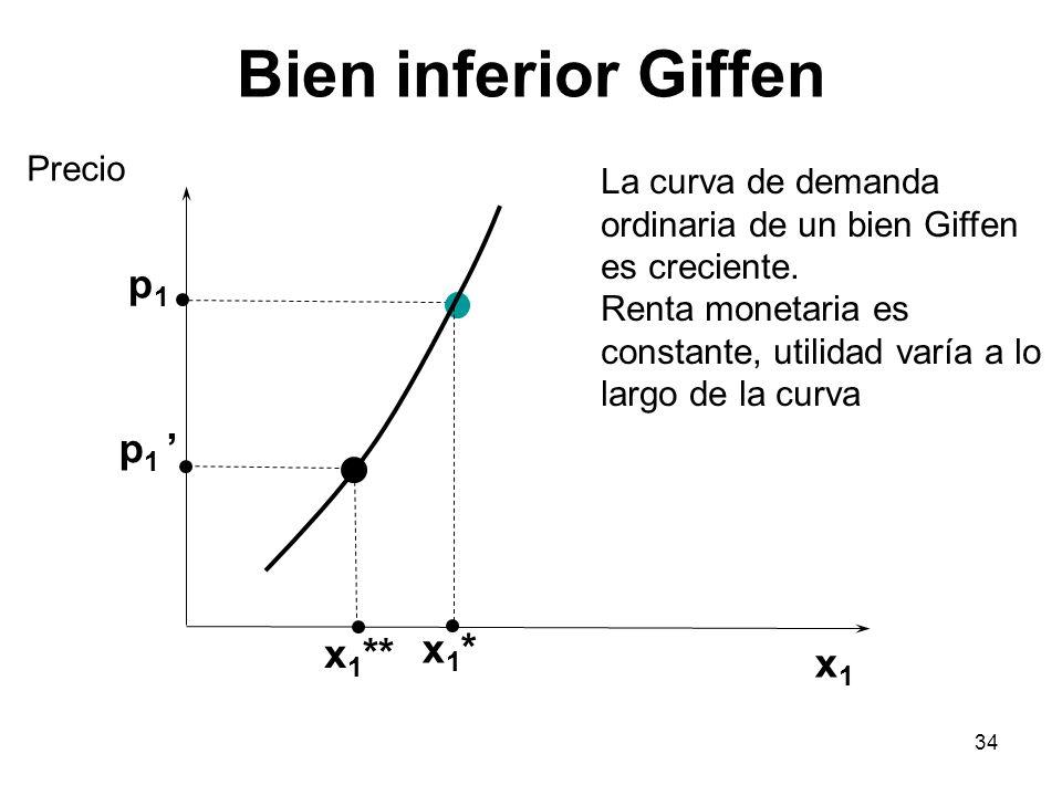 Bien inferior Giffen p1 p1 ' x1* x1** x1 Precio