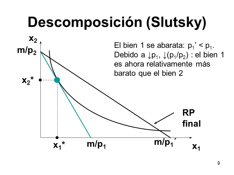 Descomposición (Slutsky)