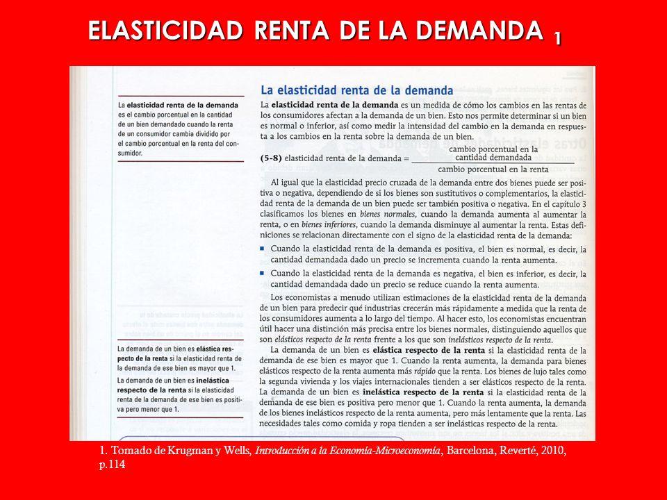 ELASTICIDAD RENTA DE LA DEMANDA 1