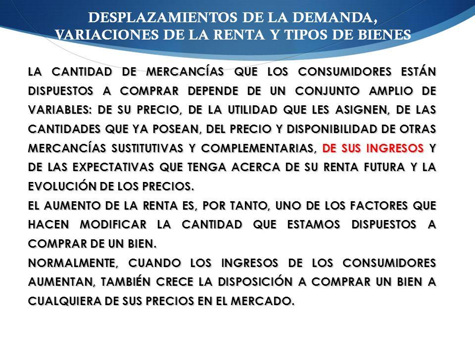 DESPLAZAMIENTOS DE LA DEMANDA, VARIACIONES DE LA RENTA Y TIPOS DE BIENES