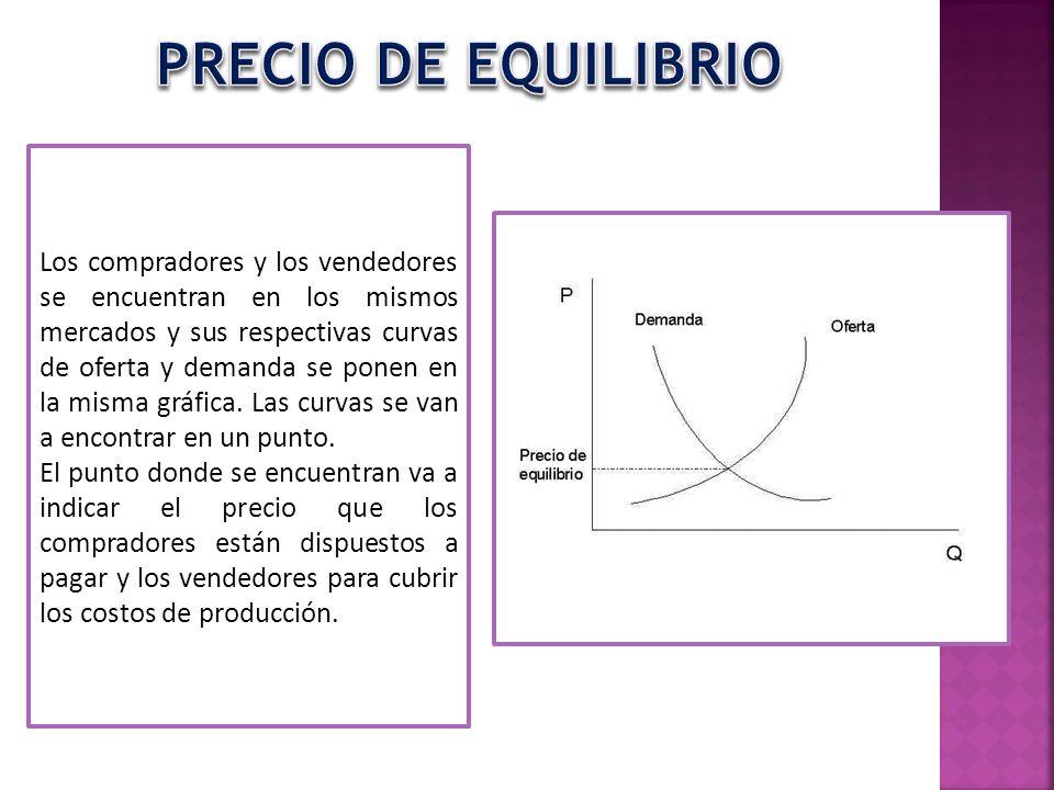 PRECIO DE EQUILIBRIO