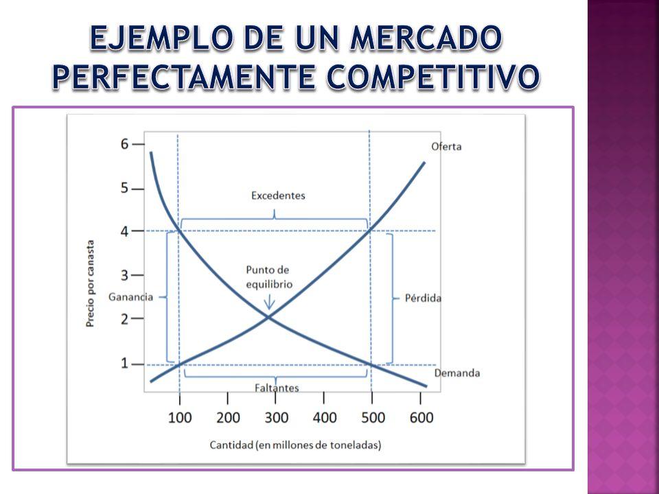 EJEMPLO DE UN MERCADO PERFECTAMENTE COMPETITIVO