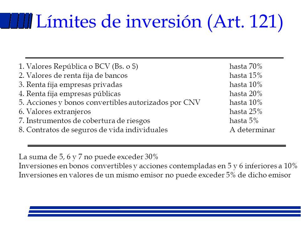 Límites de inversión (Art. 121)